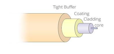 Customised Fibre Pigtails Fiber Pigtail Structure
