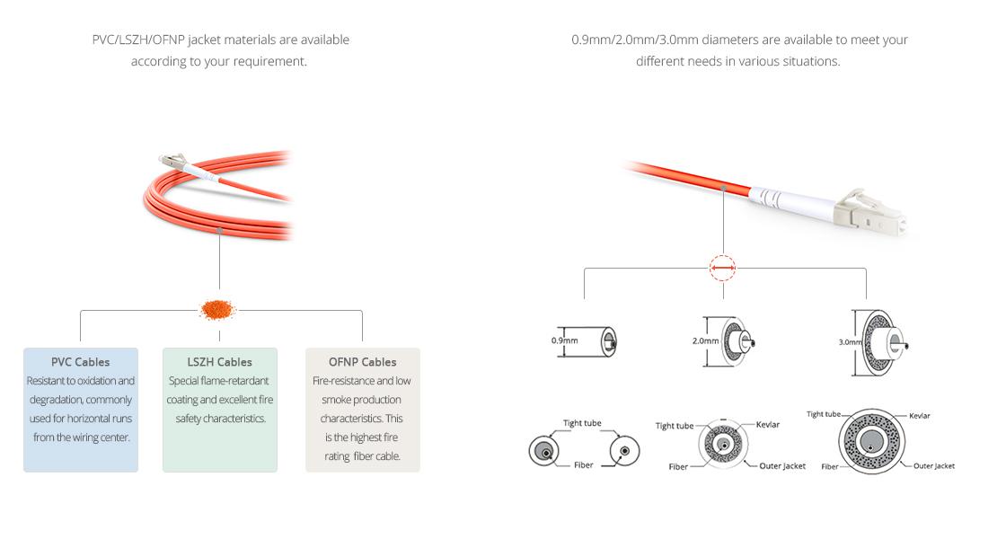 Заказные LC Патч-корды  Заказный материал оболочки и диаметр кабеля
