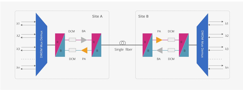 Mux Demux y OADM personalizado  Aplicaciones rentables de fibra única DWDM en larga distancia