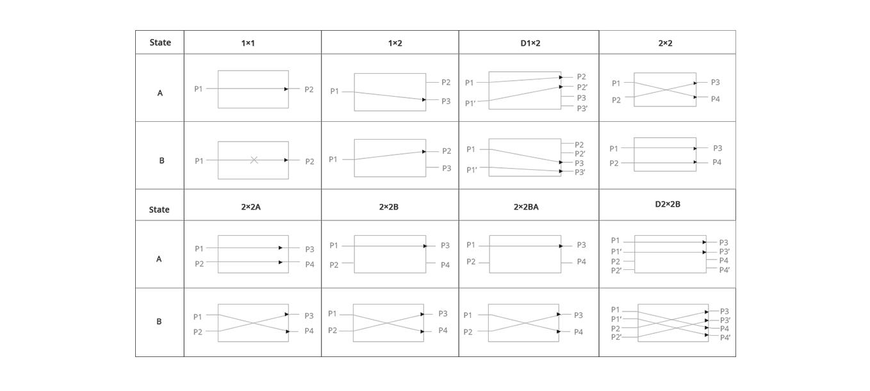 Switches ópticos  Diferentes configuraciones de puertos, diferentes rutas ópticas