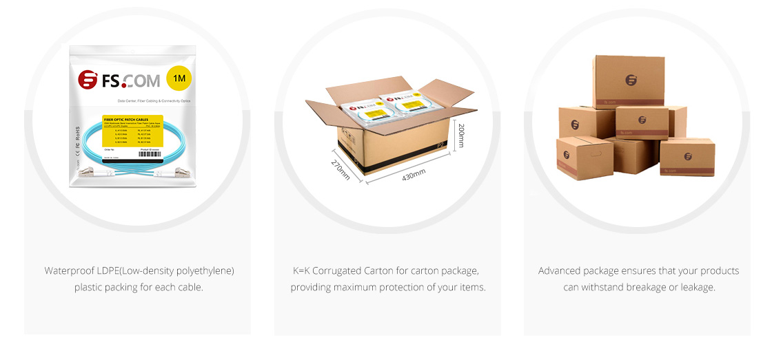 Customised Armoured Patch Cables Packing & Labeling