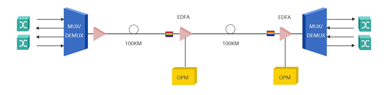 Sistema de automatización  Monitoreo óptico de rendimiento en redes DWDM transparentes de alta velocidad