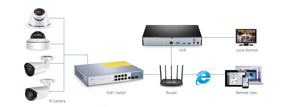 監視カメラ(防犯カメラ)  IPカメラとPoE +デバイスによるイーサネットネットワークの簡素化