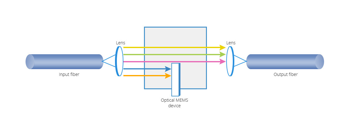 Optical Attenuators  Advanced MEMS Technology to Balance Signal Strengths in DWDM Network