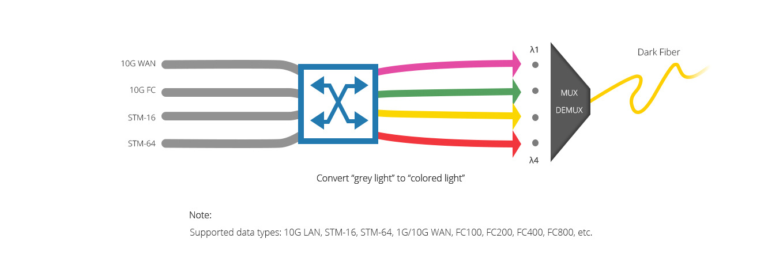 WDM Transponder (OEO)  Excellent Transponder Supporting Wavelength Conversion for WDM Networks