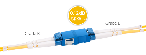 Customised HD LC+ Cables Grade B Connector