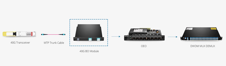 Transpondeur (OEO)  Déploiement des Réseaux Simple & Flexible