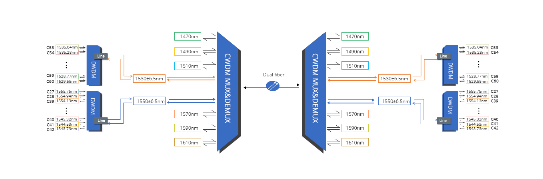 DWDM Mux Demux  DWDM híbrido en red CWDM