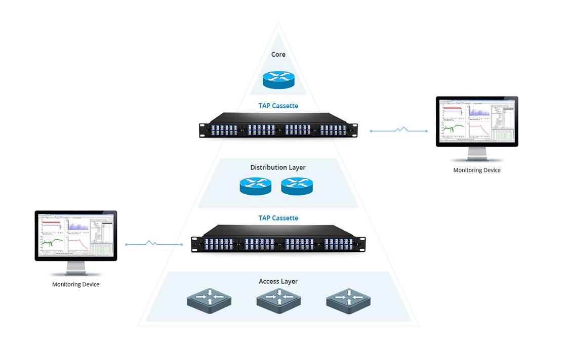 Cassettes FHD TAP Redes de monitoreo en tiempo real sin interrupción