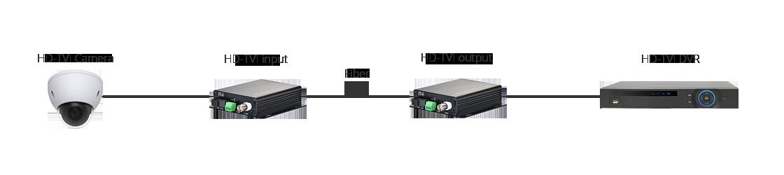 HD-TVI Оптические Видеоконвертеры  Диаграмма Соединения Продукта