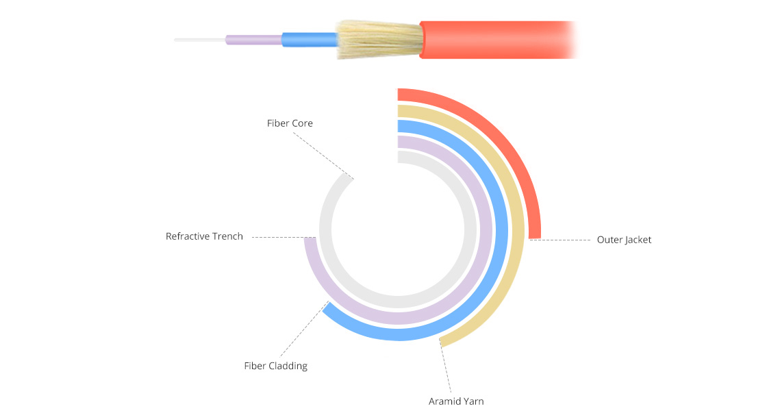 Customized Fiber Cables Bend Insensitive Fiber Optic Cable Structure