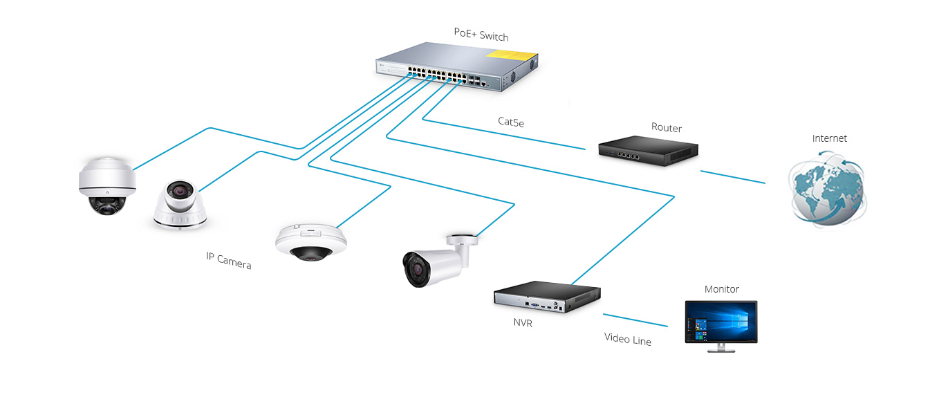 Surveillance Camera  Simplifing Your Ethernet Network with IP Cameras and PoE+ Devices