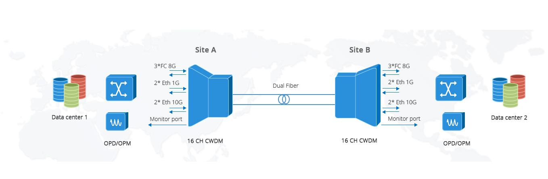 CWDM MUX DEMUX  Anwendung unterschiedlicher Übertragungsraten in Mux / Demux