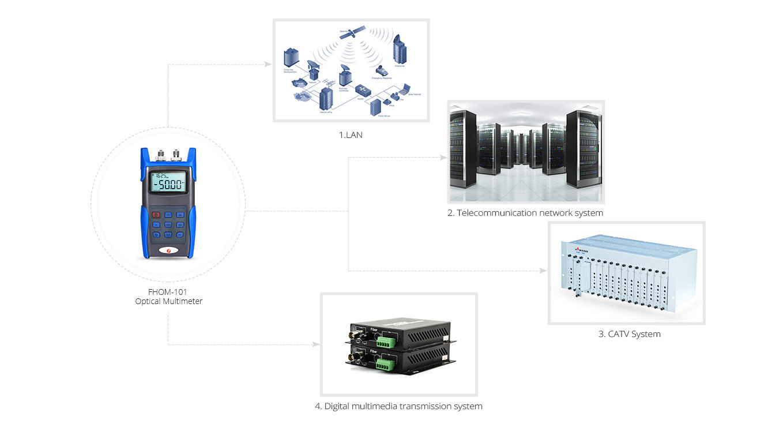 Optical Multimeter  FHOM-101 Optical Multimeter Application