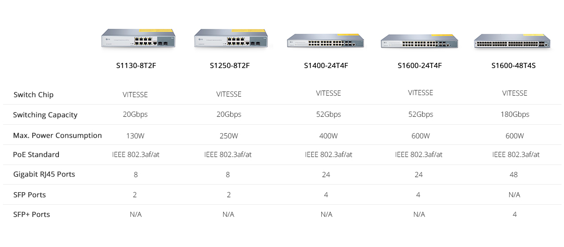 1G & PoE+ Switches  Model Comparison