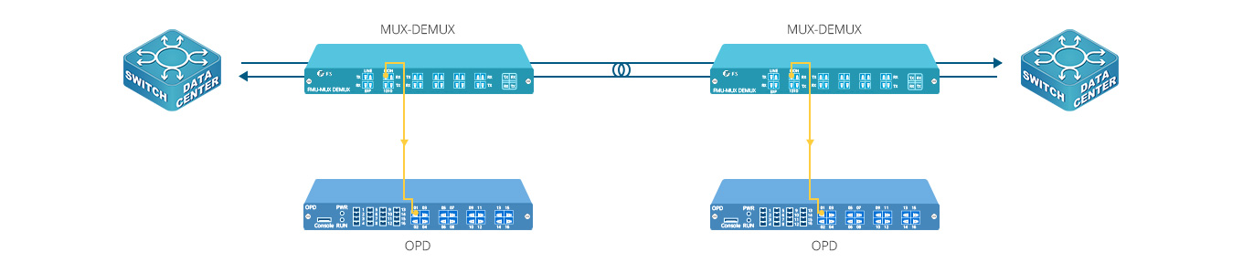 System Automation  Detection and Monitoring for MUX Tx/Rx Power