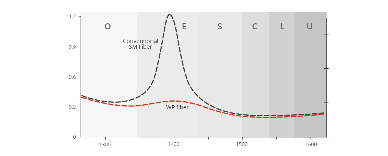 CWDM Mux Demux Realizar el uso completo de todas longitudes de onda