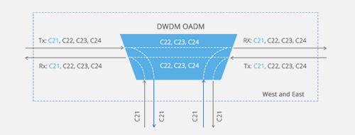 DWDM OADM  Module Ouest et Est