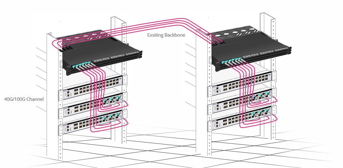Cassettes de Conversion MTP FHX  Solution de Conversion Préférée pour Votre Backbone Existant
