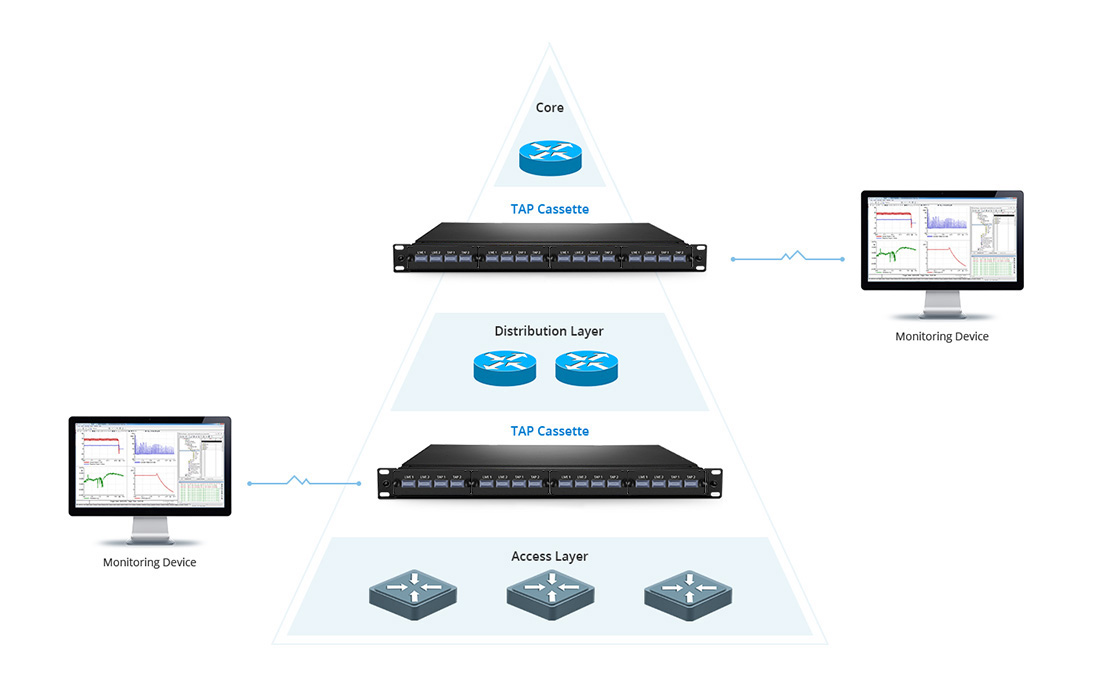 FHD TAP Cassettes Real-time Monitoring Networks without Disruption