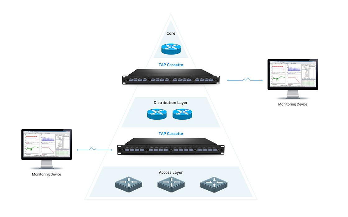 Cassettes de fibra óptica FHD Redes de monitoreo en tiempo real sin interrupción