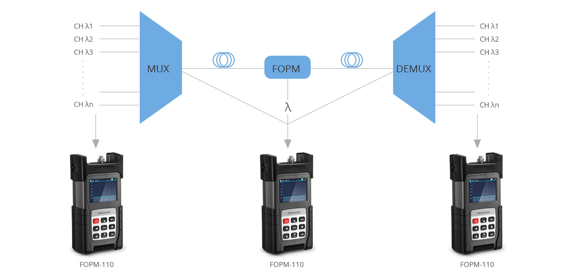 Optischer Leistungsmesser  Anwendung im CWDM-Netzwerk