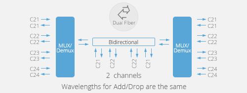 DWDM OADM Transmission Bi-directionnelle à Double Fibre