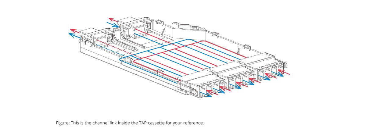 FHX TAP Kassetten  Funktionsprinzip und Linienzug in der Kassette