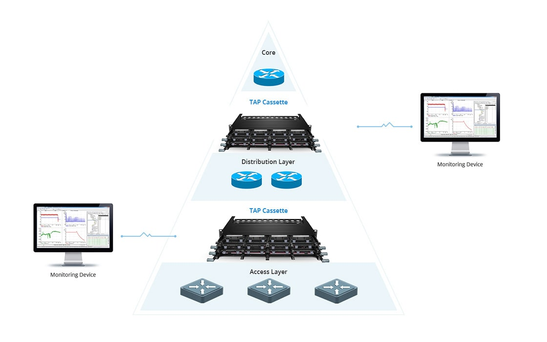 FHX TAP Cassettes  Real-time Monitoring Networks without Disruption