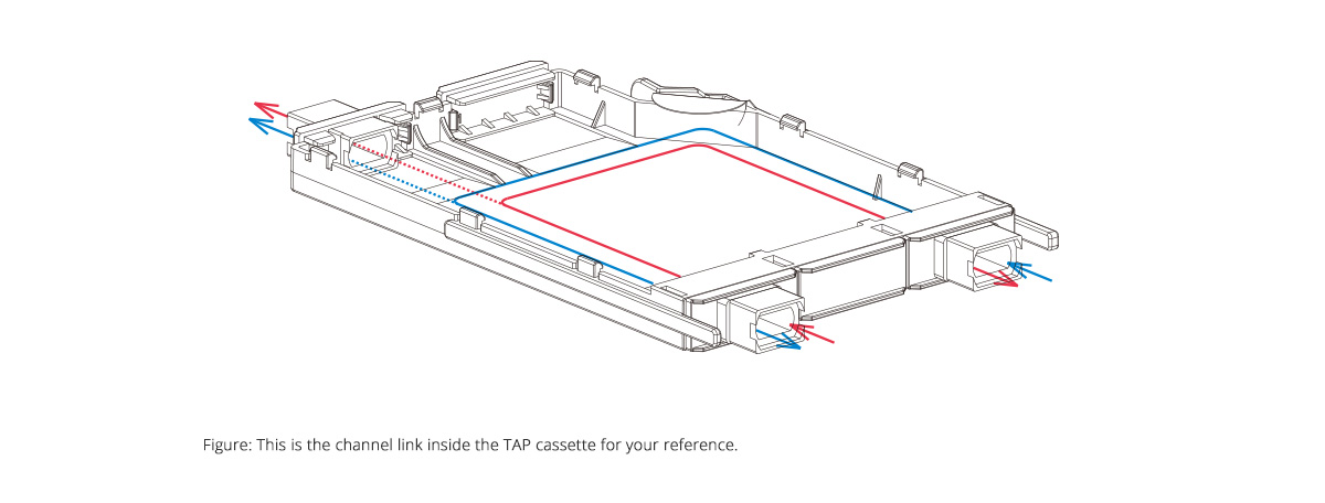 FHX TAP Cassettes  Working Principle and Line Sequence Inside the Cassette