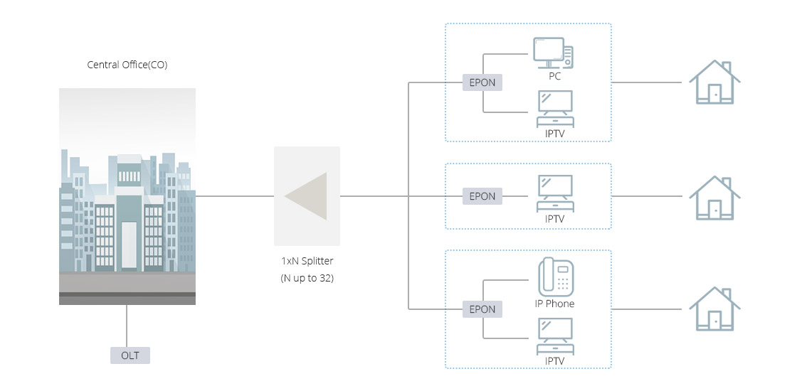 Maßgeschneiderte PLC Splitter  Beste Alternative für FTTx-Lösung