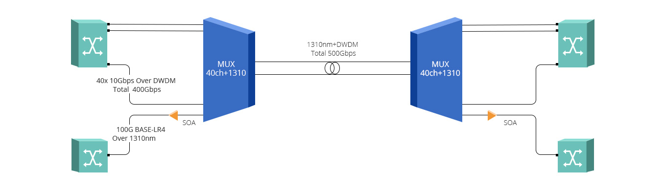 Modules d'Amplificateur  Service de Réseau DWDM 500Gbps par Amplificateur SOA