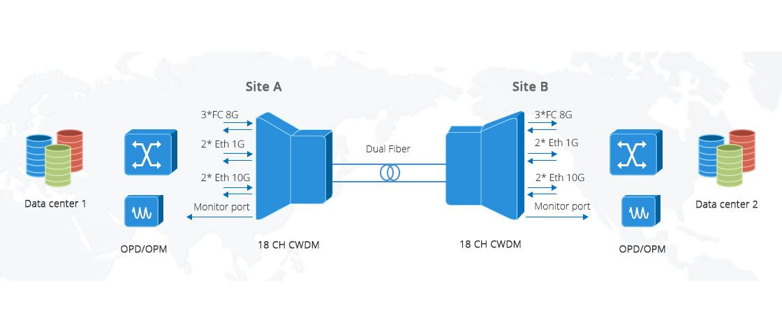 Mux Demux CWDM  Application de Différents Débits de Transmission dans Mux/Demux