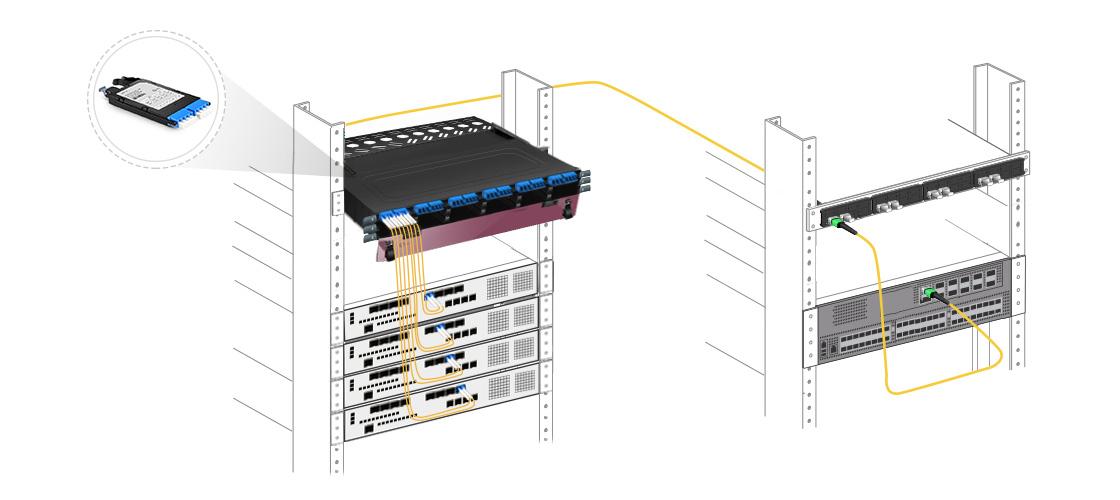 FHX MTP-LC Cassettes  100% Fibre Utilization - Leaf & Spine Connectivity