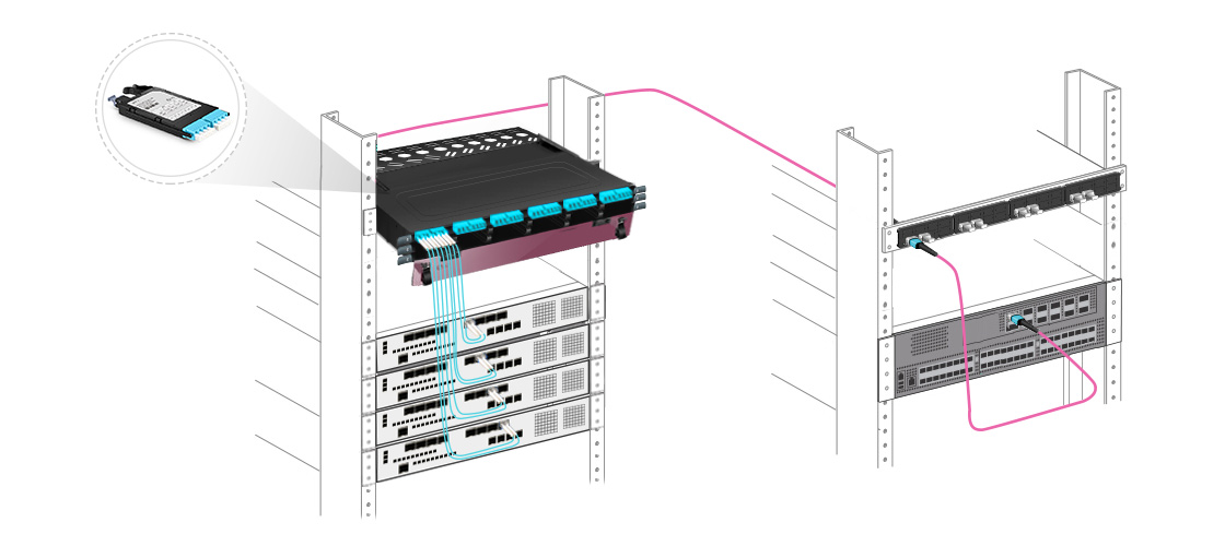 FHX MTP-LC Cassettes  100% Fiber Utilization - Leaf & Spine Connectivity