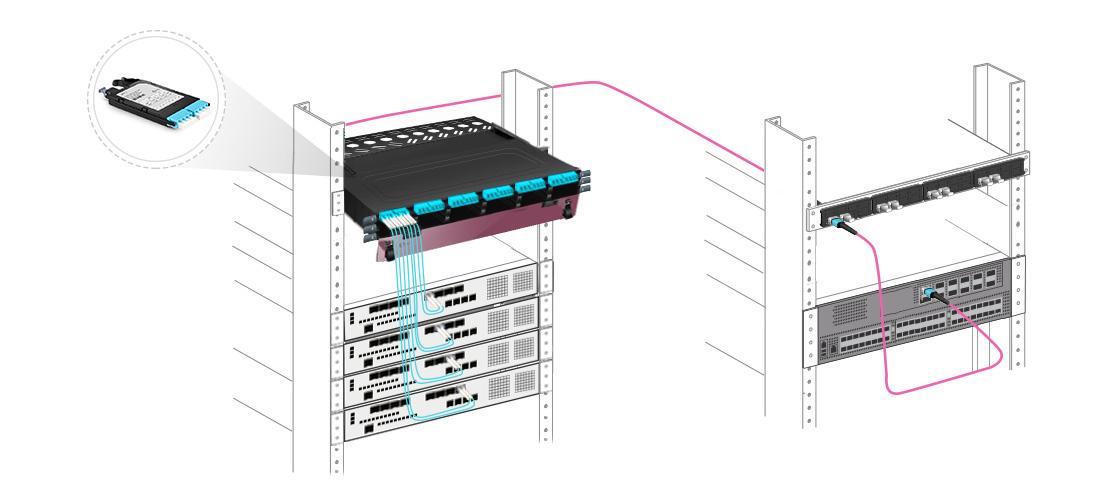 Cassettes FHX MTP-LC  100% de utilización de fibra - conectividad leaf y spine