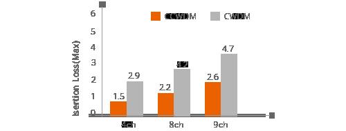 Low Loss CCWDM Module   Insertion Loss <2.6 dB
