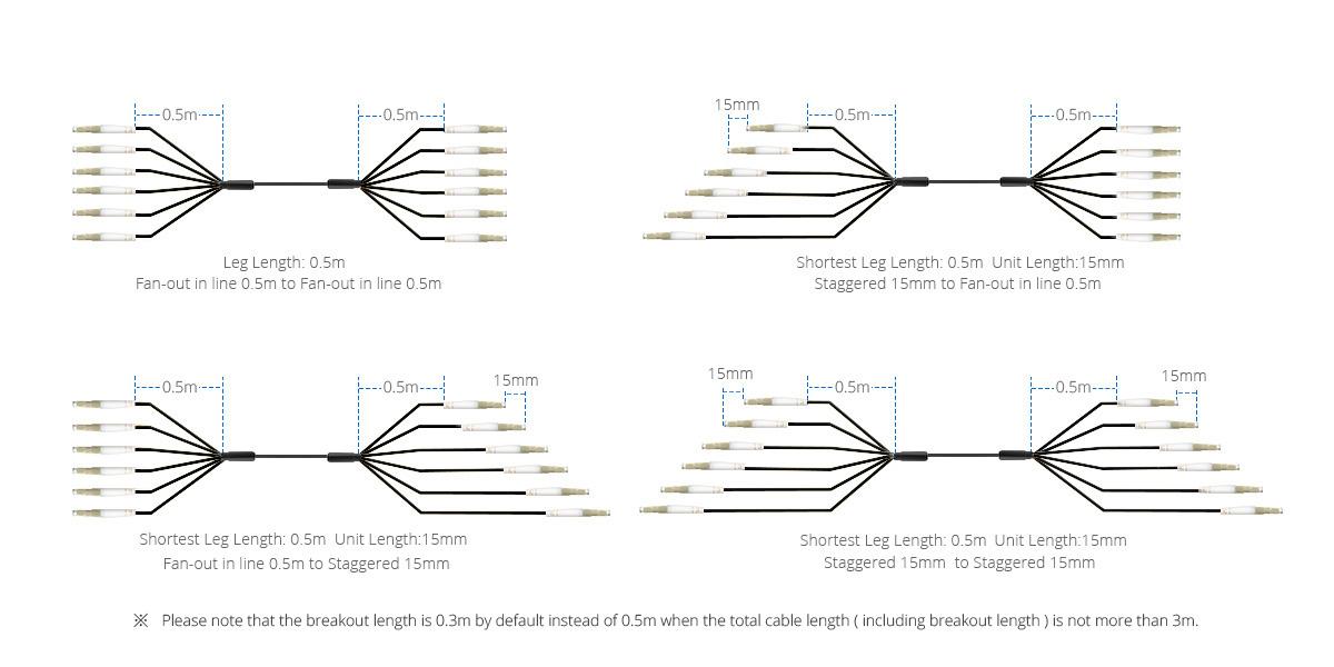 Cables de Fibra para Uso Militar  Tipos de breakout para optimizar el enrutamiento de cables