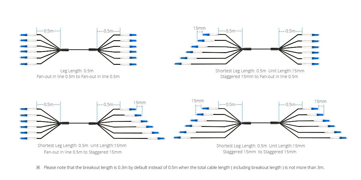 Militärische Kabel  Breakout-Typen zur Optimierung der Kabelverkabelung