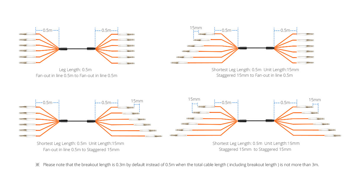 Indoor / Outdoor Multifibre Cables  Breakout Types for Optimizing Cable Routing