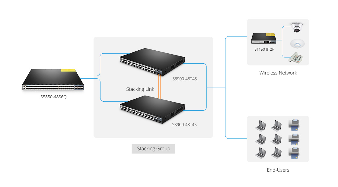 1G & PoE Switches  Flexible Access Switches for Converged Enterprise Networks
