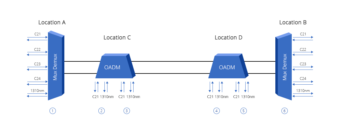 DWDM Add & Drop  The Transmission Between DWDM MUX with 1310 Special Port and OADM