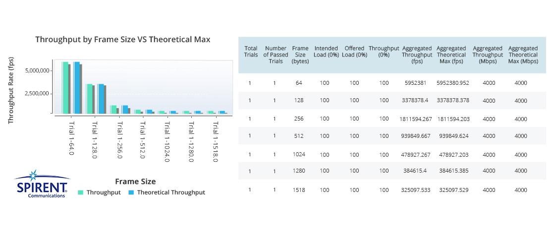 10G Коммутаторы  Проверка Характеристики S5800-48F4S Коммутатора