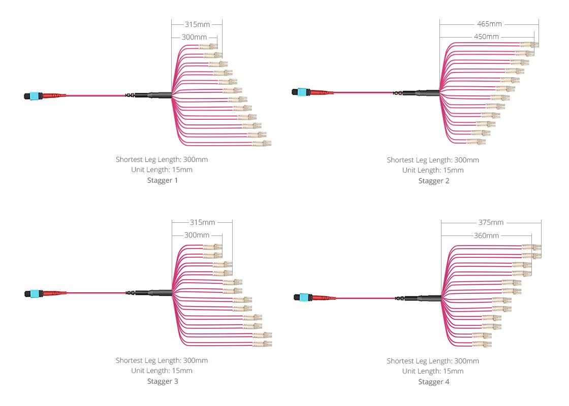 Cables personalizados MTP  Varios tipos para optimizar el enrutamiento de cables