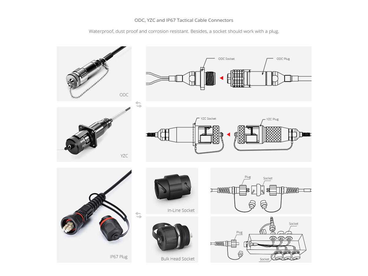 Cables de Fibra para Uso Militar