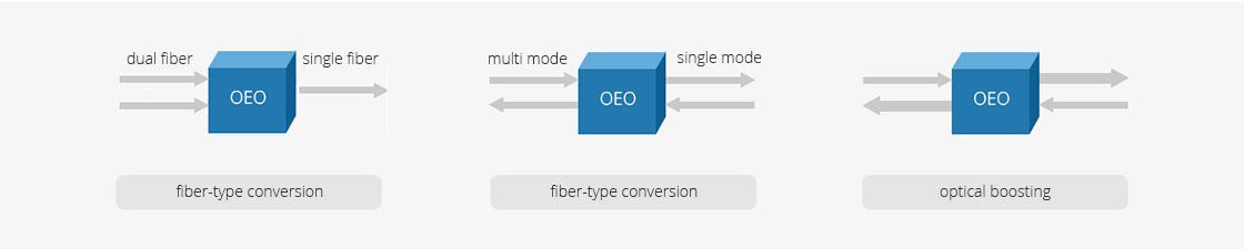 Transponder (OEO)  Optical Transponder for Fiber-type Conversion and Fiber Repeating