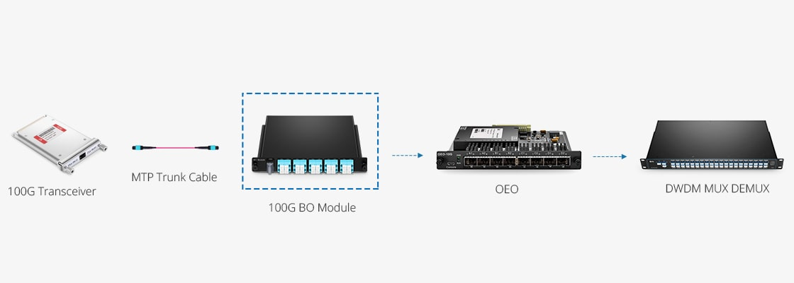 Transponder (OEO)  Creating Simplicity & Flexibility in Deployed Networks