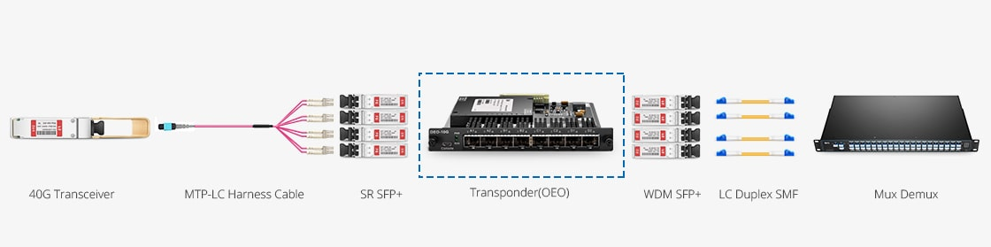 Transponder (OEO)  Application of the 40G Data Rate Transmission