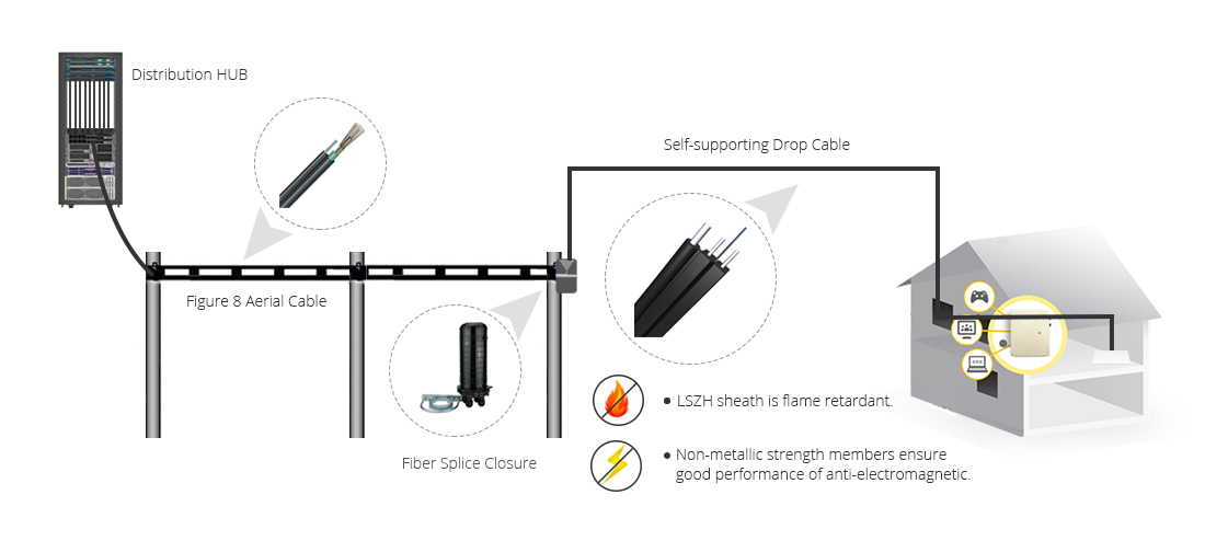 Self-supporting Flat Drop Cables  Ideal Solution by Using Self-supporting FTTH Drop Cable