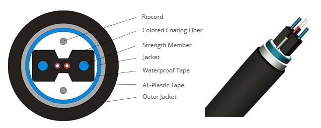 Cable con Conductor para FTTH en el Exterior Estructura del cable